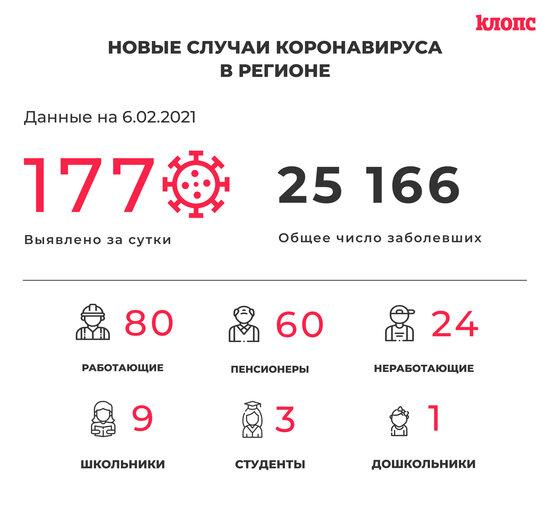177 заболевших и 202 выписанных: всё о ситуации с COVID-19 в Калининградской области на 6 февраля - Новости Калининграда