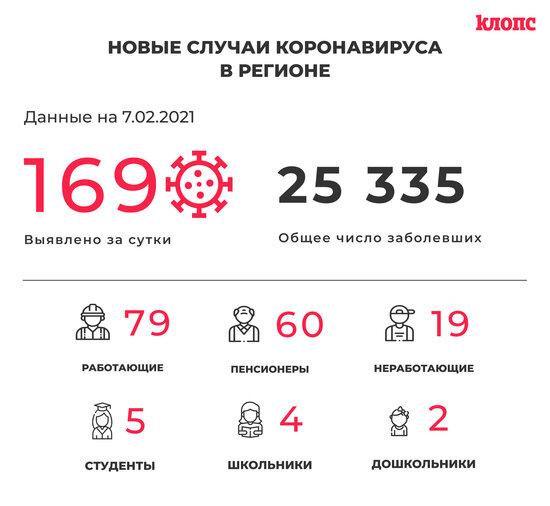 169 заболевших и 204 выписанных: всё о ситуации с COVID-19 в Калининградской области на 7 февраля - Новости Калининграда