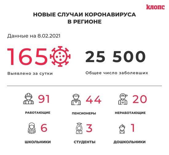 165 заболевших и 159 выздоровевших: всё о ситуации с COVID-19 в Калининградской области на понедельник - Новости Калининграда