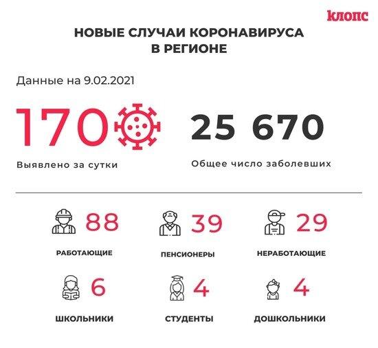 170 заболели и 173 выздоровели: всё о ситуации с коронавирусом в Калининградской области на 9 февраля - Новости Калининграда