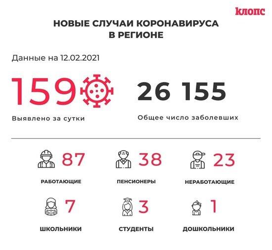 159 заболели и 167 выздоровели: ситуация с COVID-19 в Калининградской области на 12 февраля - Новости Калининграда