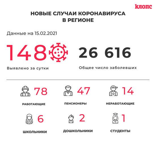 148 заболели и 131 выздоровел: ситуация с COVID-19 в Калининградской области на 15 февраля - Новости Калининграда