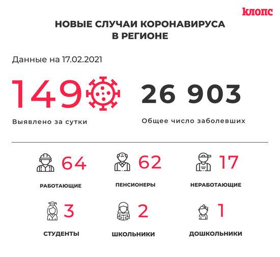 149 заболевших и 146 выздоровевших: всё о ситуации с COVID-19 в Калининградской области на среду - Новости Калининграда