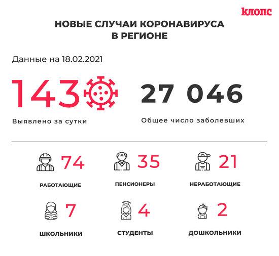 143 заболевших и 145 выздоровевших: ситуация с коронавирусом в Калининградской области на четверг - Новости Калининграда