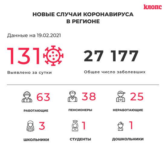 131 заболевший и 134 выздоровевших: ситуация с коронавирусом в Калининградской области на пятницу - Новости Калининграда