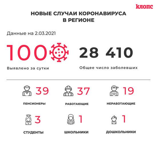 100 заболели и 108 выздоровели: всё о ситуации с COVID-19 в Калининградской области на 2 марта - Новости Калининграда