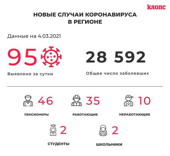 95 заболели и 116 выздоровели: ситуация с коронавирусом в Калининградской области на четверг - Новости Калининграда