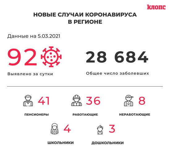 92 заболели и 120 выздоровели: ситуация с коронавирусом в Калининградской области на 5 марта - Новости Калининграда