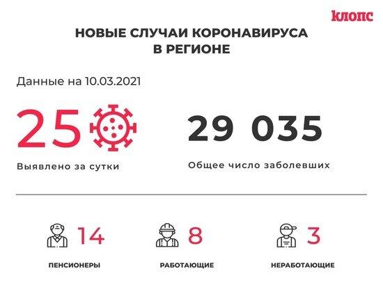 Оперштаб Калининградской области прокомментировал новые случаи коронавируса - Новости Калининграда