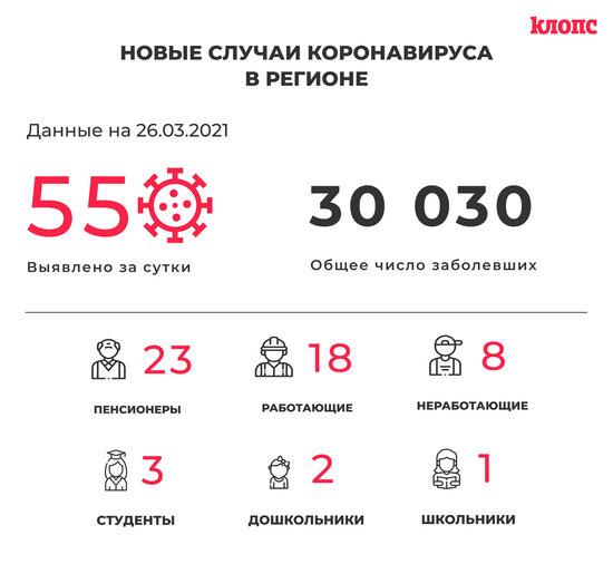 55 заболевших и 68 выздоровевших: ситуация с коронавирусом в Калининградской области на пятницу - Новости Калининграда