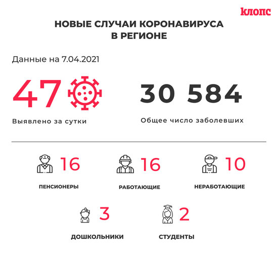 47 заболели и 61 выздоровел: ситуация с коронавирусом в Калининградской области на среду - Новости Калининграда