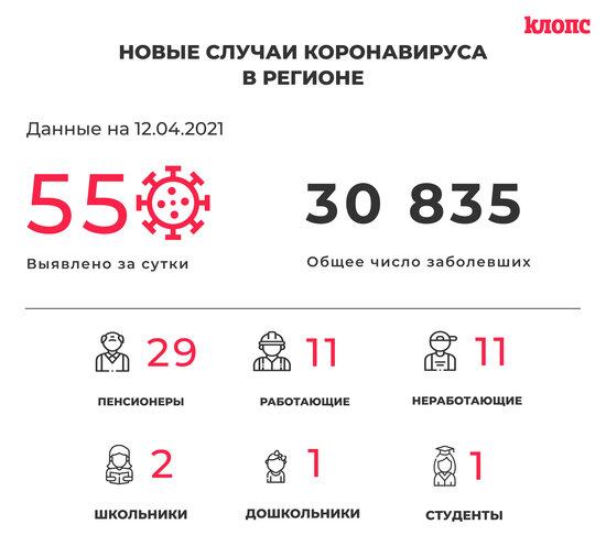 55 заболевших и 67 выздоровевших: всё о ситуации с коронавирусом в Калининградской области на понедельник - Новости Калининграда