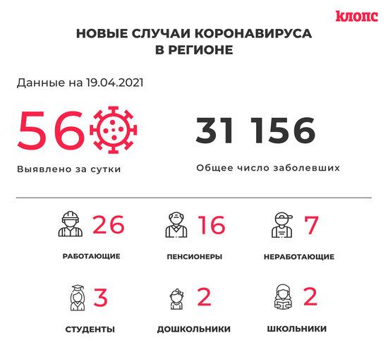 56 заболели и 79 выздоровели: ситуация с коронавирусом в Калининградской области на понедельник - Новости Калининграда