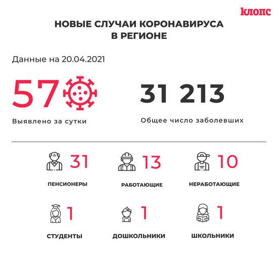 57 заболели и 78 выздоровели: ситуация с коронавирусом в Калининградской области на 20 апреля - Новости Калининграда