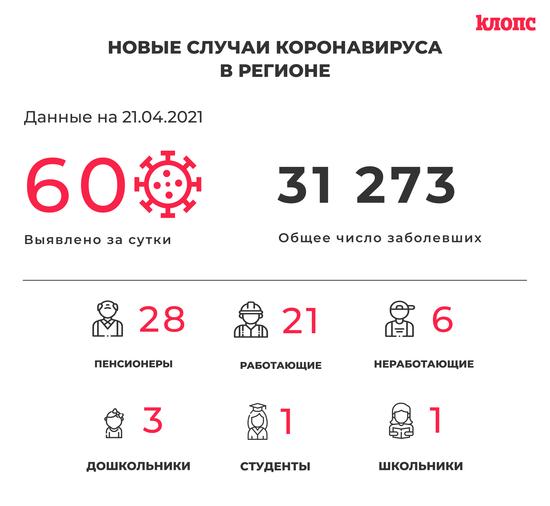 60 заболели и 76 выздоровели: ситуация с коронавирусом в Калининградской области на 21 апреля - Новости Калининграда