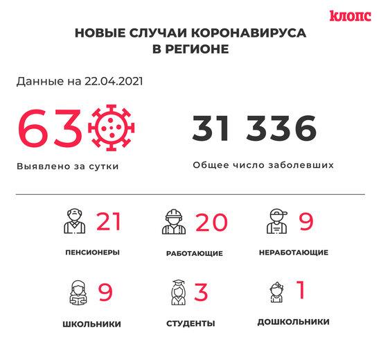 63 заболели и 74 выздоровели: ситуация с коронавирусом в Калининградской области на четверг - Новости Калининграда