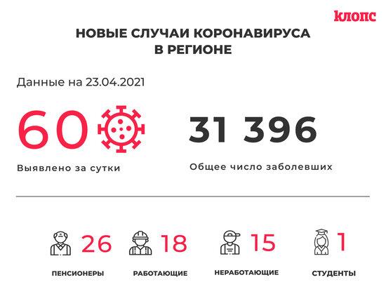60 заболели и 73 выздоровели: ситуация с коронавирусом в Калининградской области на пятницу - Новости Калининграда