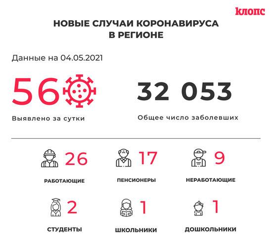 56 заболели, 82 выздоровели: ситуация с коронавирусом в Калининградской области на 4 мая - Новости Калининграда