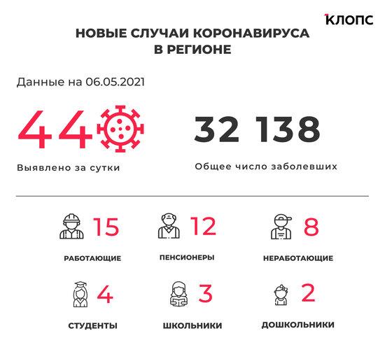 44 заболели, 71 выздоровел, один скончался: ситуация с коронавирусом в Калининградской области на 6 мая - Новости Калининграда