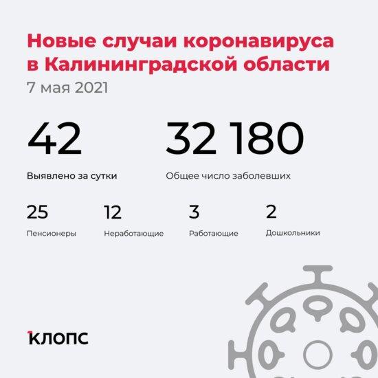 42 заболели и 76 выздоровели: ситуация с коронавирусом в Калининградской области на 7 мая - Новости Калининграда