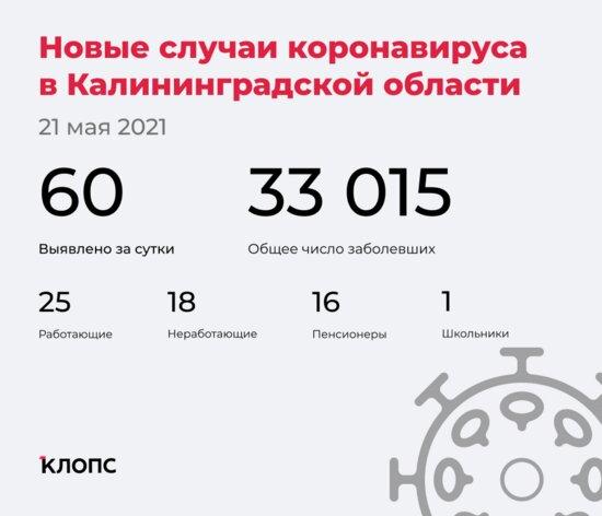 60 заболели, двое скончались: ситуация с COVID-19 в Калининградской области на 21 мая - Новости Калининграда