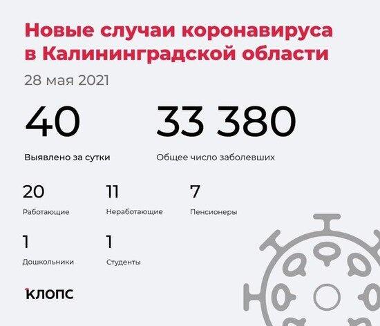 40 заболели, 43 выздоровели, один скончался: ситуация с COVID-19 в Калининградской области на 28 мая - Новости Калининграда