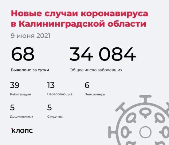 68 заболели, 65 выздоровели, один скончался: ситуация с COVID-19 в Калининградской области на среду - Новости Калининграда