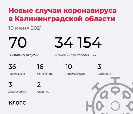 70 заболели, 67 выздоровели, трое скончались: ситуация с COVID-19 в Калининградской области на 10 июня - Новости Калининграда