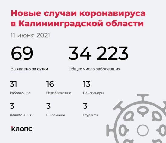 69 заболели, 64 выздоровели, двое скончались: ситуация с COVID-19 в Калининградской области на 11 июня - Новости Калининграда