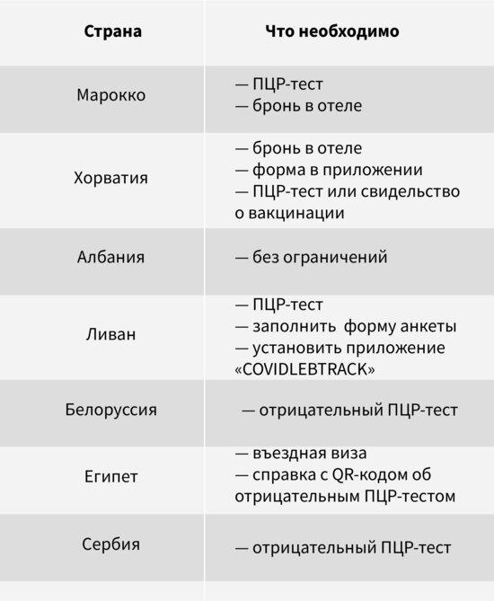 Открылись ещё восемь стран: куда можно улететь туристам и какие справки нужны - Новости Калининграда   Фото: Евгения Будадина / «Клопс»