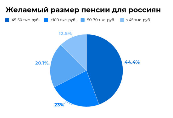 Калининградцы назвали желаемый размер пенсии: результаты опроса - Новости Калининграда   Инфографика: Евгения Будадина / «Клопс»