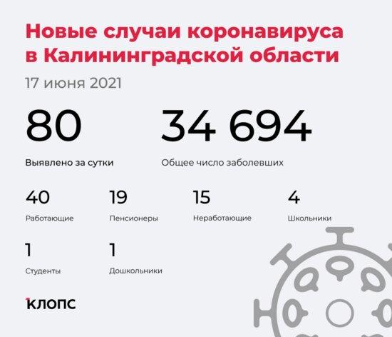 80 заболели, 73 выздоровели: ситуация с COVID-19 в Калининградской области на четверг - Новости Калининграда