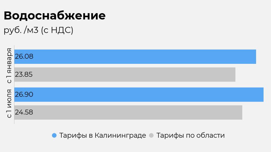 Калининградская служба по тарифам рассказала, как вырастут цены на коммуналку с 1 июля - Новости Калининграда | Иллюстрация: Евгения Будадина / «Клопс»