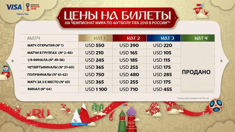 Стоимость билетов наматчи ЧМ-2018 вКазани начинается с6300 руб.