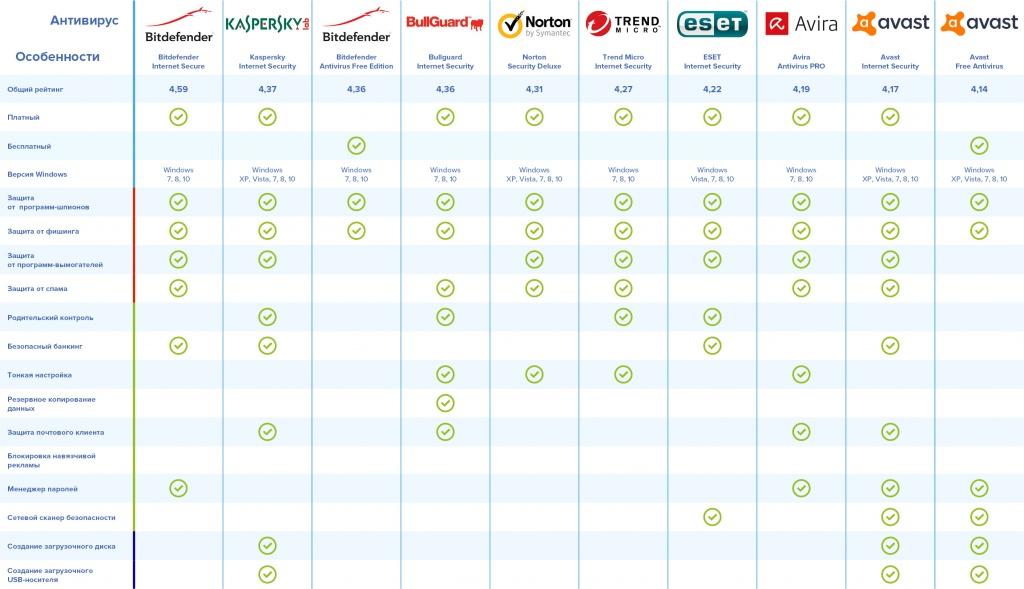 ВРоскачестве назвали самые безопасные антивирусы для Windows